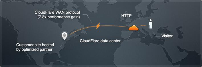 معرفی سرویس کاربردی CloudFlare