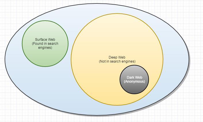محتوای پنهان وب چیست