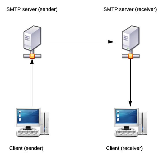 تنظیم ارسال ایمیل در وردپرس با SMTP
