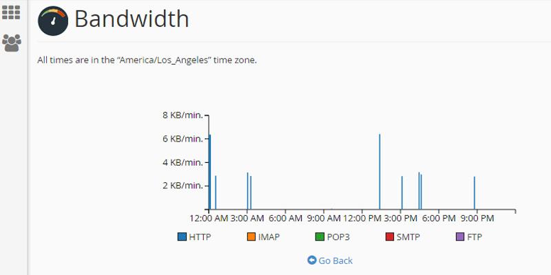 مشاهده میزان مصرف پهنای باند در cpanel