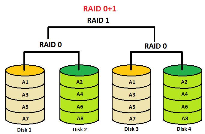 RAID سطح 01
