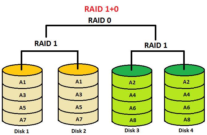 RAID سطح 10