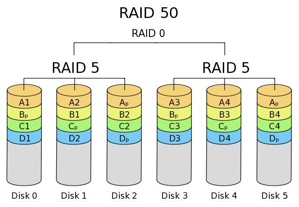 RAID سطح 50
