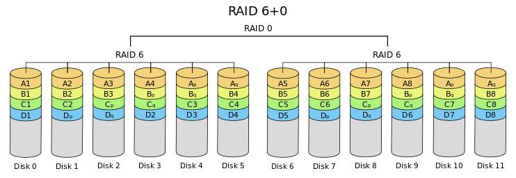 RAID سطح 60
