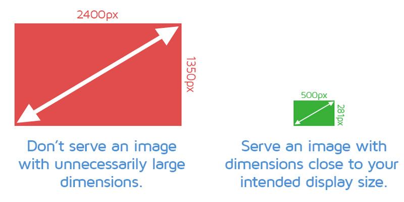 خطاServe scaled images چیست؟