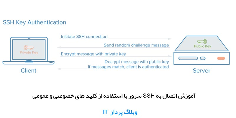 آموزش اتصال به SSH سرور با کلید