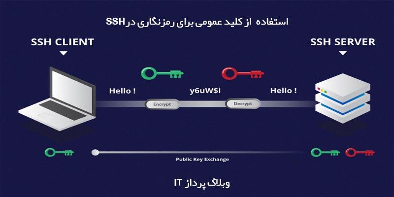 کاربرد و قابلیت SSH چیست؟