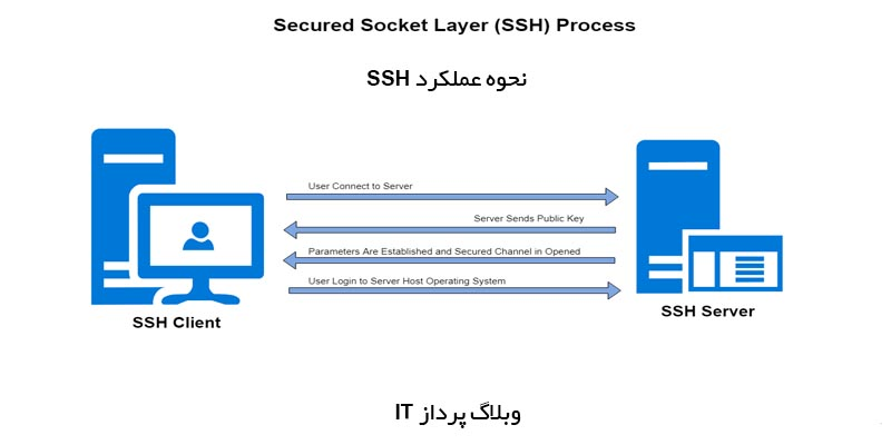 پروتکل SSH چطور کار می کند؟