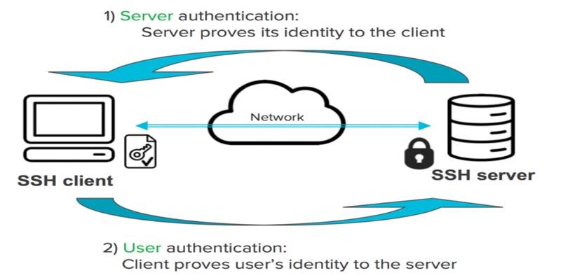 کلید SSH چیست؟