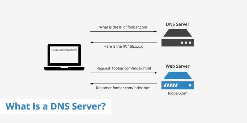 آشنایی با DNS و نحوه عملکرد آن